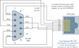 ekf compactpci products cu4 serial interface