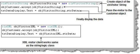 visitor pattern code project design pattern faq part 3 design pattern training series