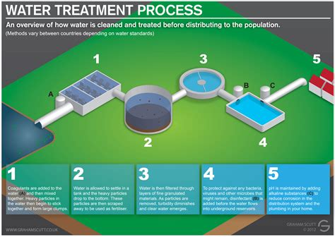 water treatment 7pilar water treatment water modern water treatment process engineering pinterest
