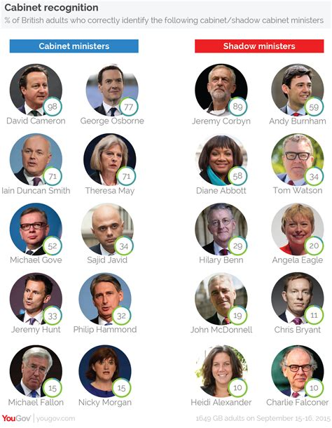 conservative front bench yougov angela who minimal recognition for opposition