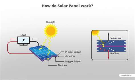 how solar panels work power inverter for home power free engine image for user