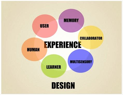 what is in a design what is experience design infographic miller