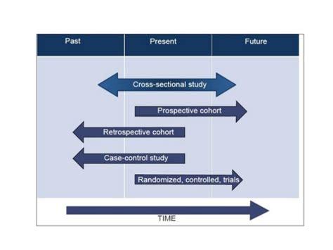 cross sectional cohort study study design