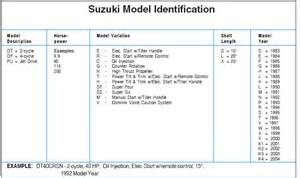 Suzuki Outboard Serial Number Suzuki Outboard Model Identification Guide