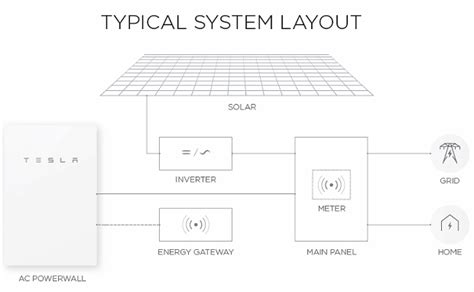 solar panel wiring diagram australia gallery diagram