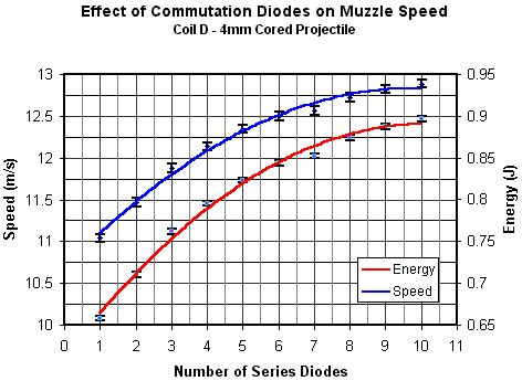 what are series diodes experiments experimental measurements