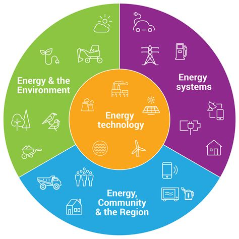Energy Economics And The Environment Outline by Melbourne Energy Institute Of Melbourne