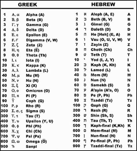 Gematria Letter Values gnostica glagolicae numbers