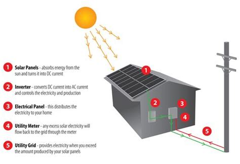 icy hot electric pulse the diagram below shows how solar panels can be used to