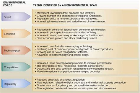 environmental scan template kerinmarketing3