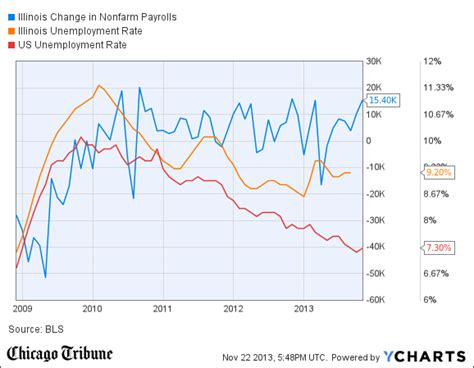 illinois unemployment drops to 8 9 tribunedigital chicagotribune