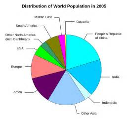 What Is The Population Of File World Population Distribution Svg Wikimedia Commons
