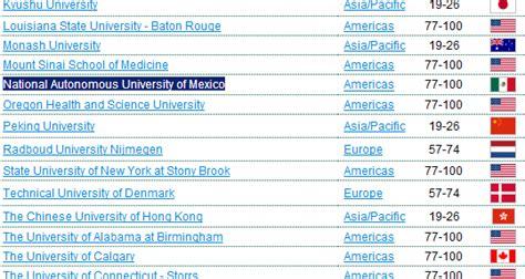 Ranking Universidades Mba Mundo by C 225 Psulas De Competitividad Y Excelencia Ranking De