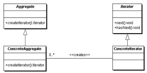 iterator design pattern in java code from a list select the most appropriate pattern for a