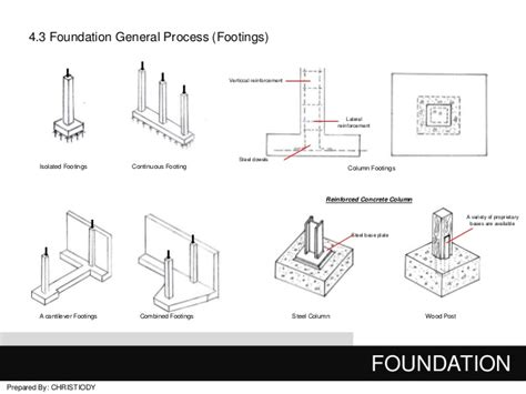 Types Of Foundations For Houses by Final Building Construction 1