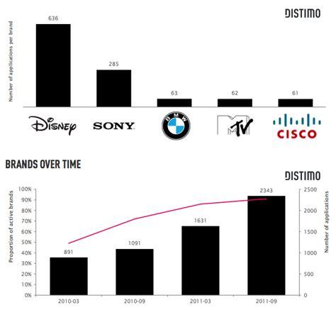 membuat aplikasi mobile ios data penetrasi merek merek besar di aplikasi mobile