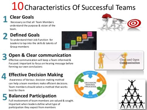 10 characteristics of successful team