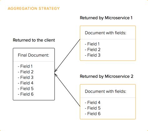 javascript dynamic pattern api gateway an introduction to microservices part 2