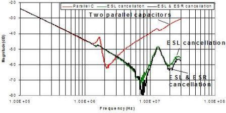 noise reduction inductor vs capacitor achievements showcase research cpes