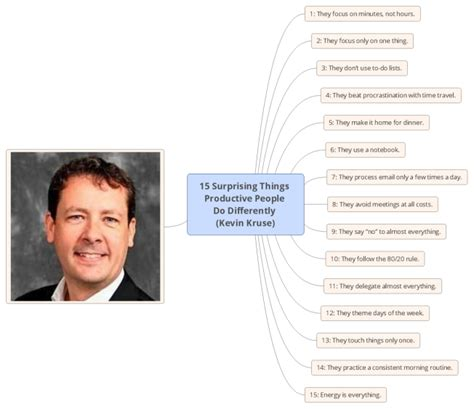 15 surprising things productive do differently kevin kruse mind map biggerplate