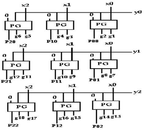 toffoli gate transistor implementation transistor implementation of peres gate 28 images implementation of 1 bit adder using gate
