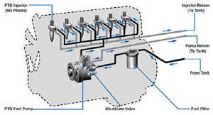 Diesel Fuel System How Do You Read A Diesel Fuel System Diagram