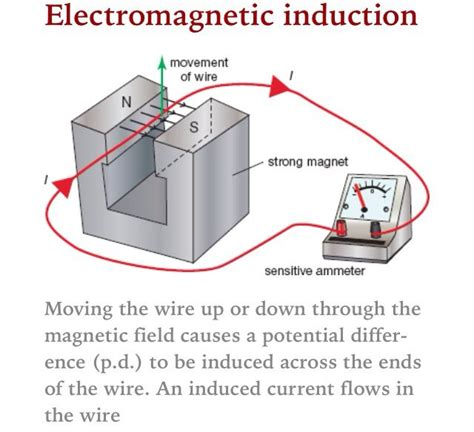electromagnetic induction how it works electromagnetic induction aqa p3