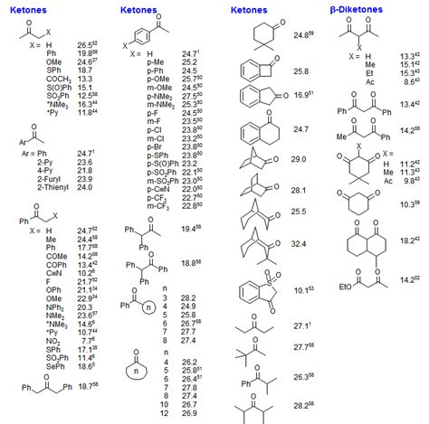 Table Of Ka Values by Organic Chemistry Pka Values Search Engine At