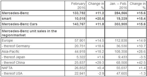 mercedes sales by country mercedes raih rekor penjualan di bulan februari 2016