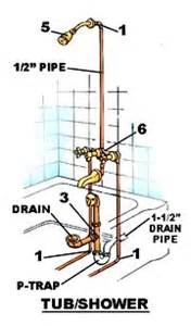 Bathtub Plumbing Diagram Drain Plumbing Schematic