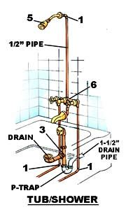 Tub And Shower Plumbing Diagram by Plumbing Schematic