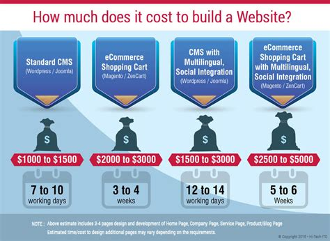 how much does is cost to build a house how much does it cost to build a new website hi tech ito