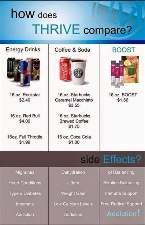 thrive level best 25 thrive products ideas on pinterest level thrive