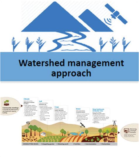 Water Shed Management by Coping With Climate Change Icrisat