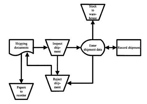 predefined process flowchart analisis sistem informasi pedoman membuat flowchart