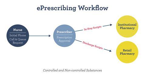 e prescription workflow e prescription workflow imprivata confirm id imprivata