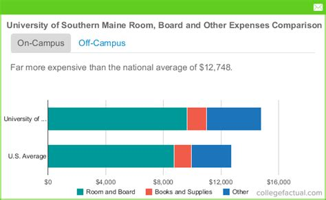 Of Southern Maine Mba Cost by Of Southern Maine Room Board Costs Dorms