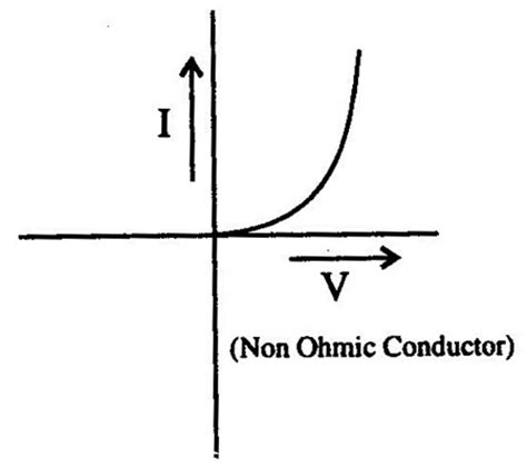 exle of ohmic resistor current electricity