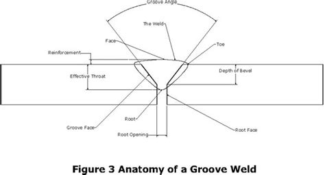 slope meaning in bengali understanding weld symbols the groove weld drawing art