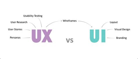 ux pattern definition ux is not ui what is the difference between ux and ui design