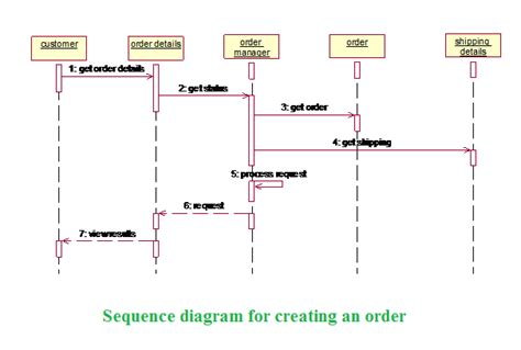 create sequence diagram free creating a sequence diagram 28 images uml sequence