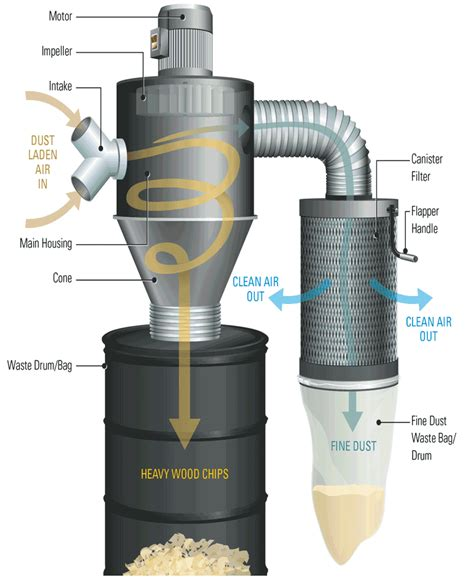 dust collector ideas  pinterest dust
