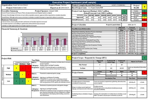 Guide To Executive Project Dashboards Canada Ca Work Dashboard Template