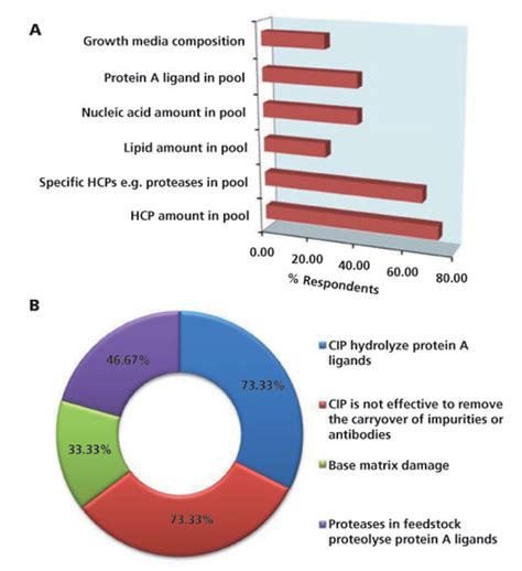 b protein cost re use of protein a resin fouling and economics process
