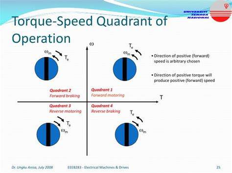 operation of induction motor ppt four quadrant operation of induction motor ppt 28 images four quadrant operations of dc
