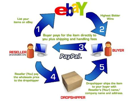 Dropship Gift Cards - amazon money to paypal dvd maker dropship urfa kebap