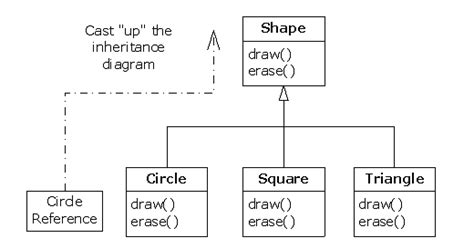 pattern based questions in java top 21 java inheritance interview questions and answers