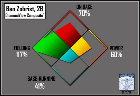 Ben Zobrist Thank You Letter introducing diamondview composite player evaluation