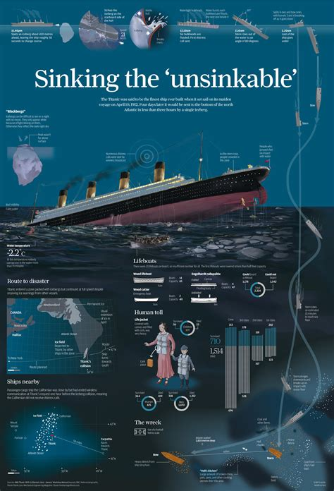 ship info 5 amazing titanic infographics earthly mission