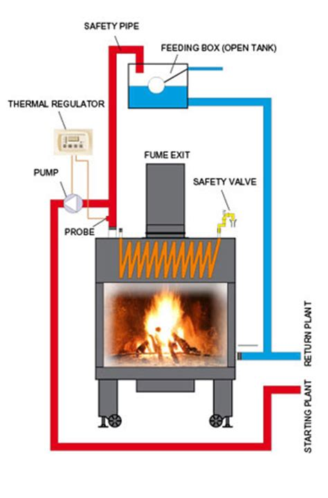 Fireplace Heating System by Fireplace As Heatingsystem Called Quot Thermo Fireplace